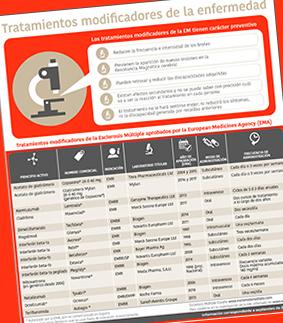 Estos son todos los tratamientos modificadores de la Esclerosis Múltiple autorizados en España