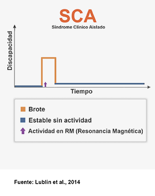 SCA sindrome clinico aislado