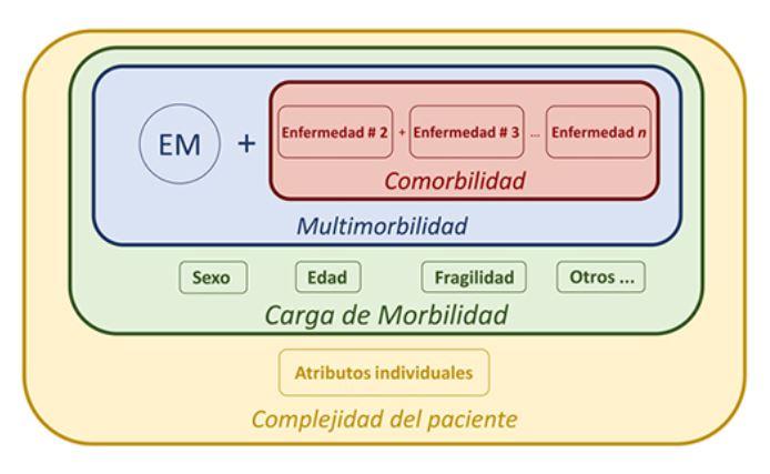 Un acercamiento a la prevalencia e impacto de las comorbilidades en Esclerosis Múltiple