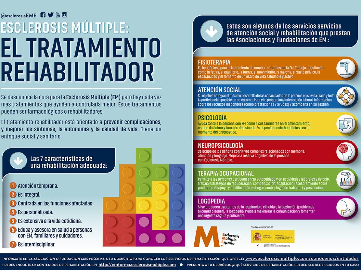 Infografía 'Esclerosis Múltiple: El tratamiento rehabilitador'
