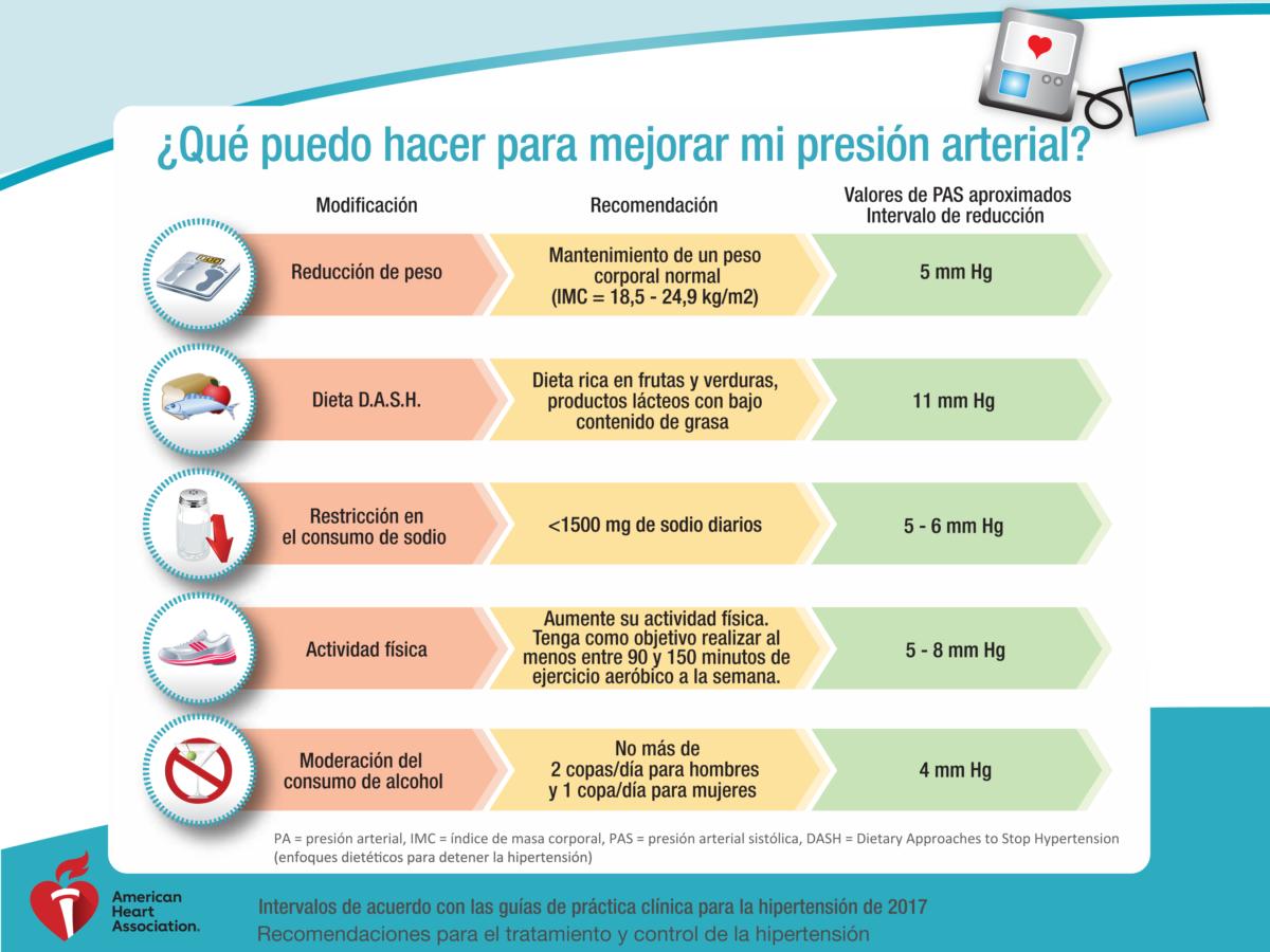 Hipertensión y tabaquismo: dos factores de riesgo en Esclerosis Múltiple